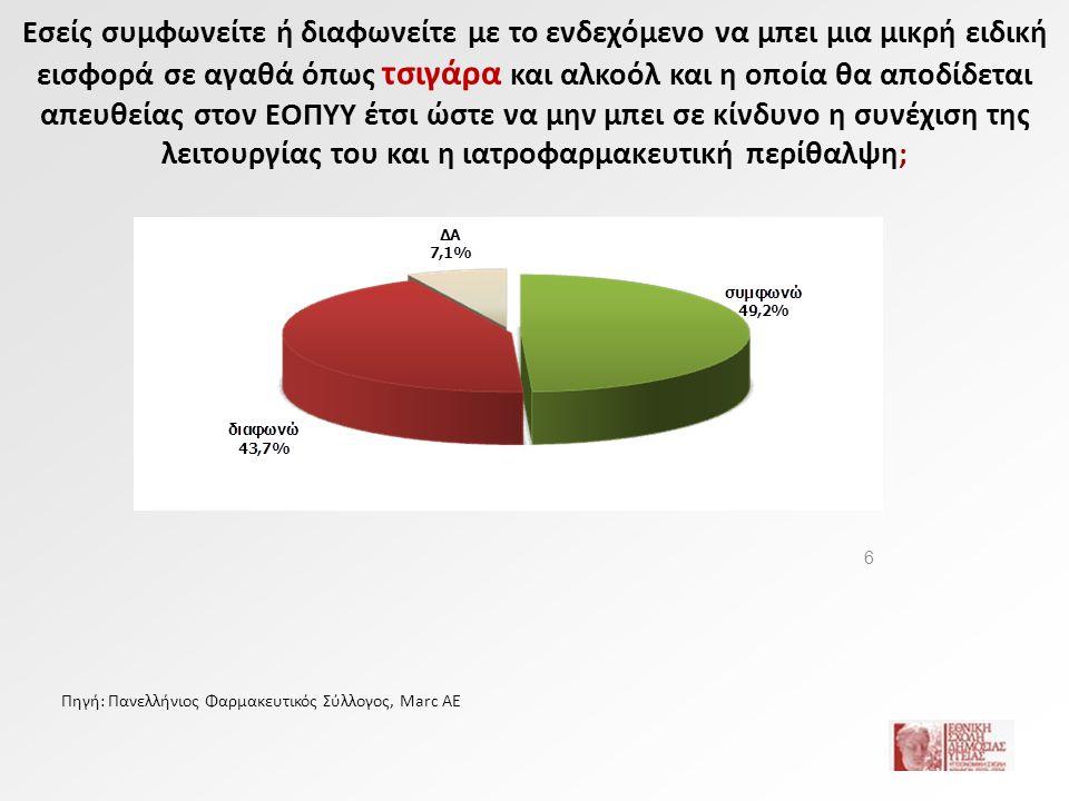 7 Συμφωνούν με το ενδεχόμενο μικρής εισφοράς Ανά κατηγορία πληθυσμού Πηγή: Πανελλήνιος Φαρμακευτικός Σύλλογος, Marc AE