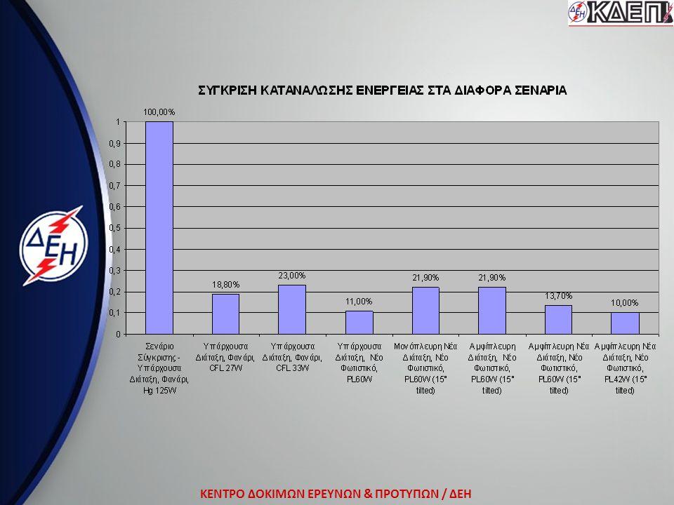 ΚΕΝΤΡΟ ΔΟΚΙΜΩΝ ΕΡΕΥΝΩΝ & ΠΡΟΤΥΠΩΝ / ΔΕΗ