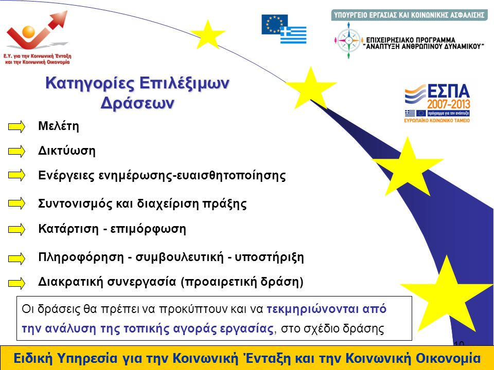 10 Κατηγορίες Επιλέξιμων Δράσεων Ειδική Υπηρεσία για την Κοινωνική Ένταξη και την Κοινωνική Οικονομία Μελέτη Δικτύωση Ενέργειες ενημέρωσης-ευαισθητοποίησης Συντονισμός και διαχείριση πράξης Κατάρτιση - επιμόρφωση Πληροφόρηση - συμβουλευτική - υποστήριξη Διακρατική συνεργασία (προαιρετική δράση) Οι δράσεις θα πρέπει να προκύπτουν και να τεκμηριώνονται από την ανάλυση της τοπικής αγοράς εργασίας, στο σχέδιο δράσης