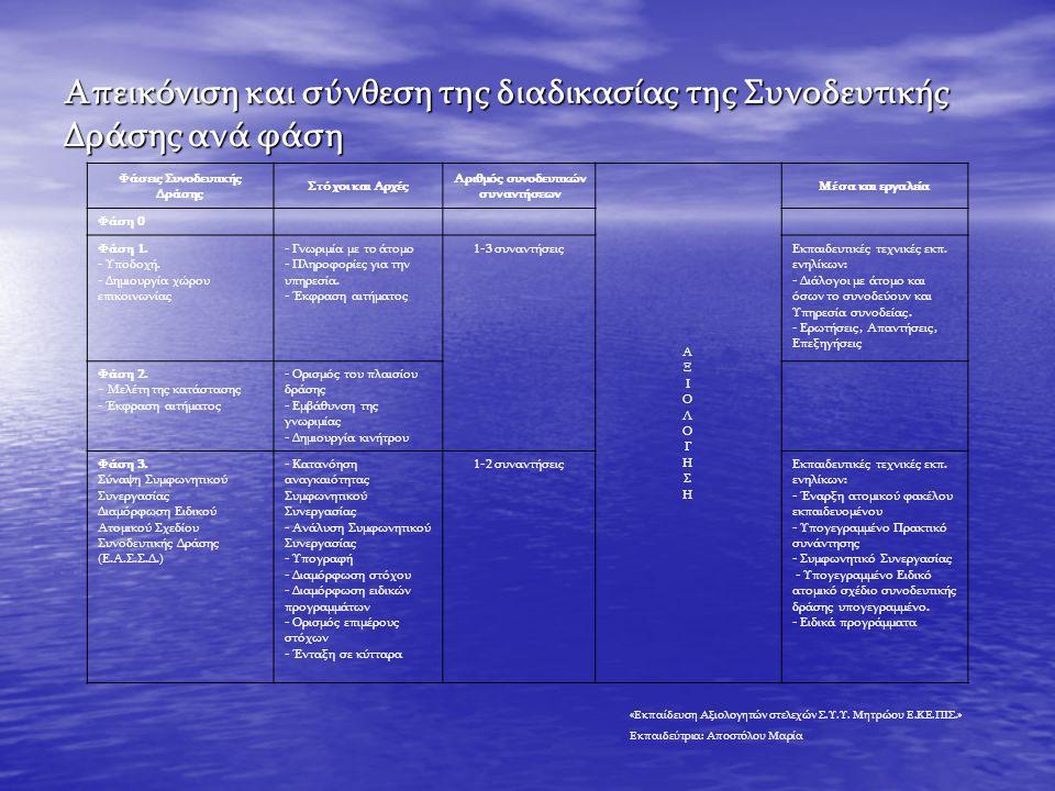Απεικόνιση και σύνθεση της διαδικασίας της Συνοδευτικής Δράσης ανά φάση Φάσεις Συνοδευτικής Δράσης Στόχοι και Αρχές Αριθμός συνοδευτικών συναντήσεων ΑΞΙΟΛΟΓΗΣΗΑΞΙΟΛΟΓΗΣΗ Μέσα και εργαλεία Φάση 0 Φάση 1.