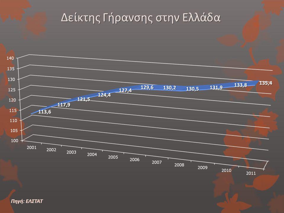 Δείκτης Γήρανσης στην Ελλάδα Πηγή: ΕΛΣΤΑΤ
