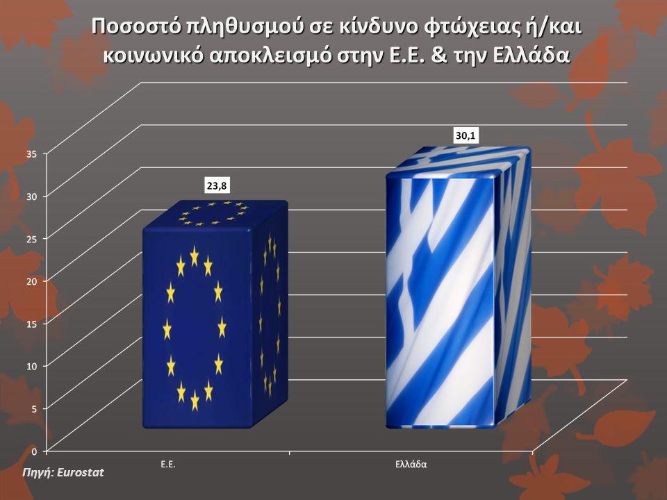 Ποσοστό πληθυσμού σε κίνδυνο φτώχειας ή/και κοινωνικό αποκλεισμό στην Ε.Ε. & την Ελλάδα Πηγή: Eurostat