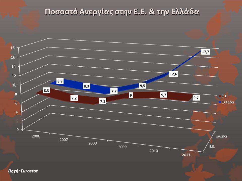 Ποσοστό Ανεργίας στην Ε.Ε. & την Ελλάδα Πηγή: Eurostat