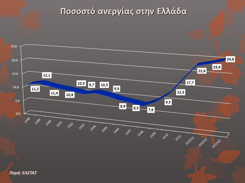 Ποσοστό ανεργίας στην Ελλάδα Πηγή: ΕΛΣΤΑΤ