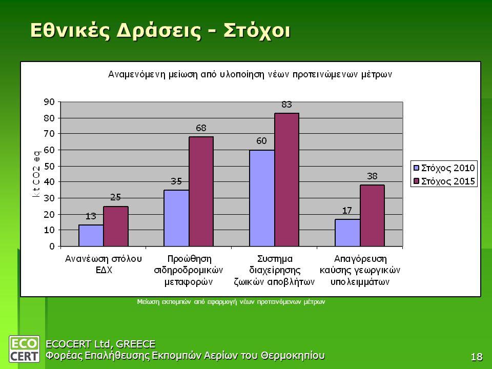 ECOCERT Ltd, GREECE Φορέας Επαλήθευσης Εκπομπών Αερίων του Θερμοκηπίου 18 Εθνικές Δράσεις - Στόχοι Μείωση εκπομπών από εφαρμογή νέων προτεινόμενων μέτρων