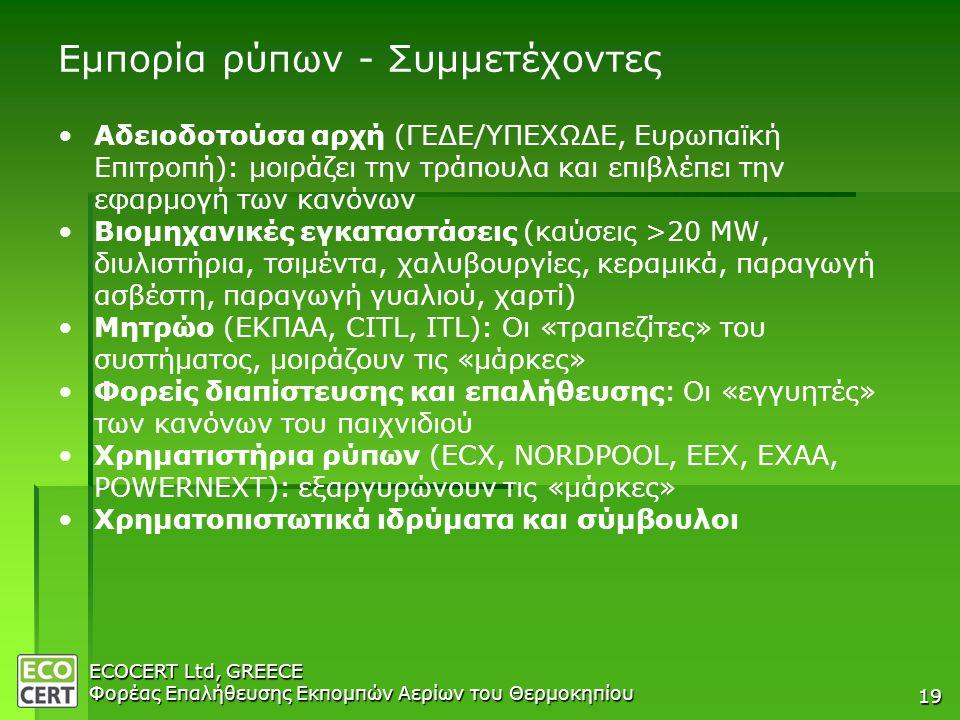 ECOCERT Ltd, GREECE Φορέας Επαλήθευσης Εκπομπών Αερίων του Θερμοκηπίου 19 Εμπορία ρύπων - Συμμετέχοντες • •Αδειοδοτούσα αρχή (ΓΕΔΕ/ΥΠΕΧΩΔΕ, Ευρωπαϊκή Επιτροπή): μοιράζει την τράπουλα και επιβλέπει την εφαρμογή των κανόνων • •Βιομηχανικές εγκαταστάσεις (καύσεις >20 MW, διυλιστήρια, τσιμέντα, χαλυβουργίες, κεραμικά, παραγωγή ασβέστη, παραγωγή γυαλιού, χαρτί) • •Μητρώο (ΕΚΠΑΑ, CITL, ITL): Οι «τραπεζίτες» του συστήματος, μοιράζουν τις «μάρκες» • •Φορείς διαπίστευσης και επαλήθευσης: Οι «εγγυητές» των κανόνων του παιχνιδιού • •Χρηματιστήρια ρύπων (ECX, NORDPOOL, EEX, EXAA, POWERNEXT): εξαργυρώνουν τις «μάρκες» • •Χρηματοπιστωτικά ιδρύματα και σύμβουλοι