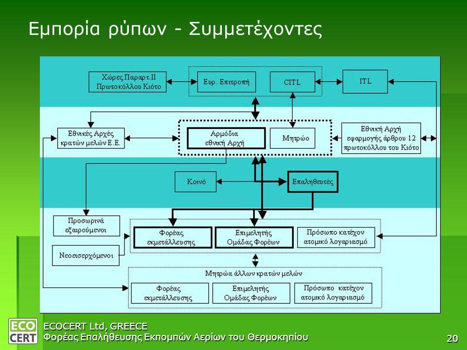 ECOCERT Ltd, GREECE Φορέας Επαλήθευσης Εκπομπών Αερίων του Θερμοκηπίου 20 Εμπορία ρύπων - Συμμετέχοντες