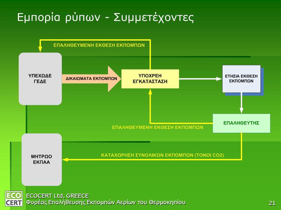 ECOCERT Ltd, GREECE Φορέας Επαλήθευσης Εκπομπών Αερίων του Θερμοκηπίου 21 Εμπορία ρύπων - Συμμετέχοντες