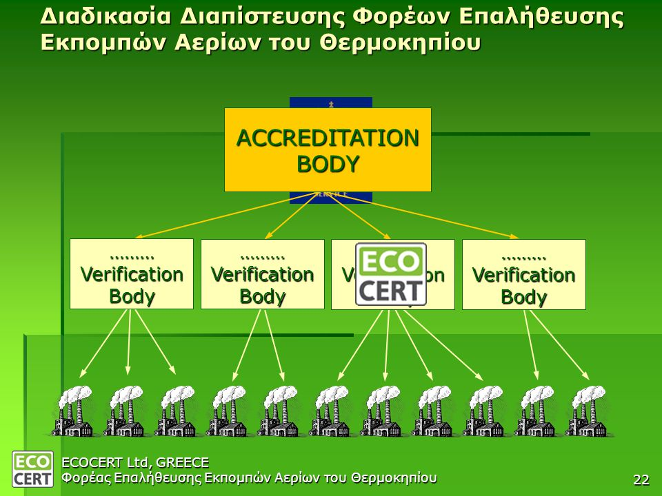 ECOCERT Ltd, GREECE Φορέας Επαλήθευσης Εκπομπών Αερίων του Θερμοκηπίου 22 Διαδικασία Διαπίστευσης Φορέων Επαλήθευσης Εκπομπών Αερίων του Θερμοκηπίου ACCREDITATIONBODY ………VerificationBody ………VerificationBody ………VerificationBody ………VerificationBody