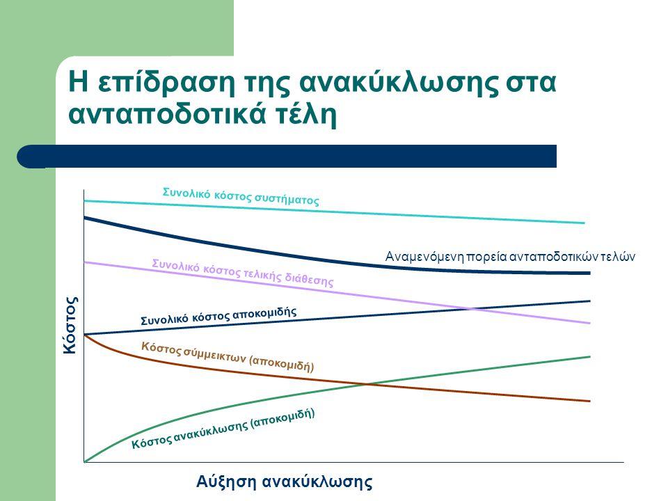 Η επίδραση της ανακύκλωσης στα ανταποδοτικά τέλη Κόστος Αύξηση ανακύκλωσης Κόστος ανακύκλωσης (αποκομιδή) Κόστος σύμμεικτων (αποκομιδή) Συνολικό κόστο