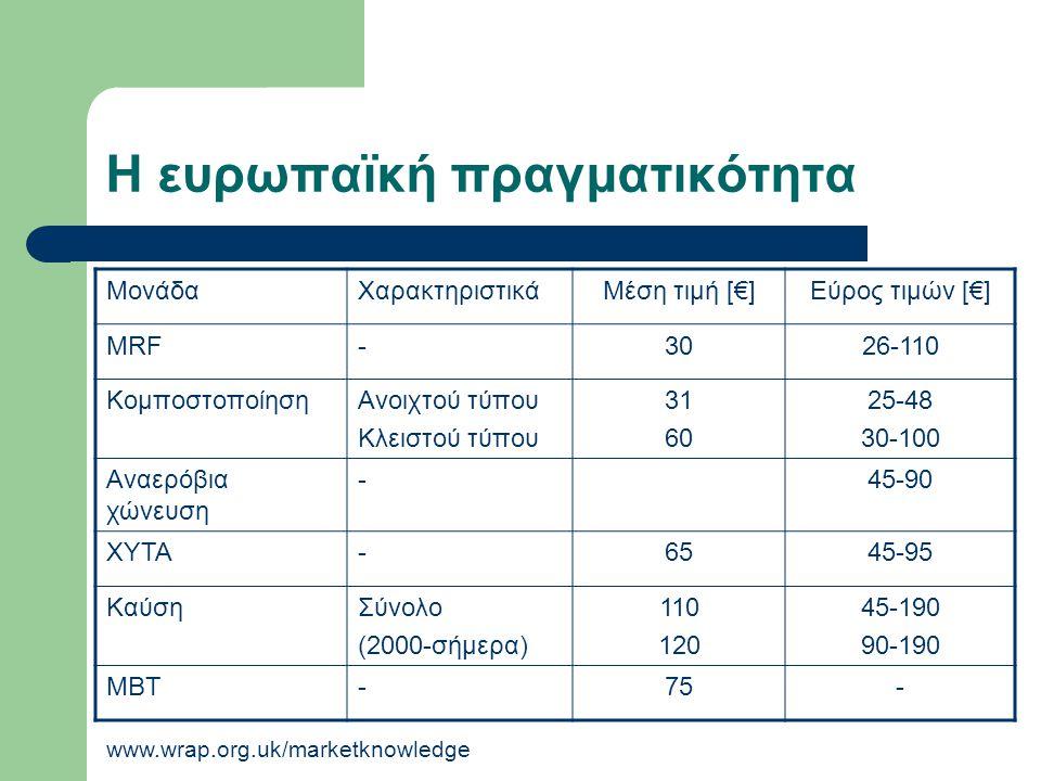 Η ευρωπαϊκή πραγματικότητα www.wrap.org.uk/marketknowledge ΜονάδαΧαρακτηριστικάΜέση τιμή [€]Εύρος τιμών [€] MRF-3026-110 ΚομποστοποίησηΑνοιχτού τύπου