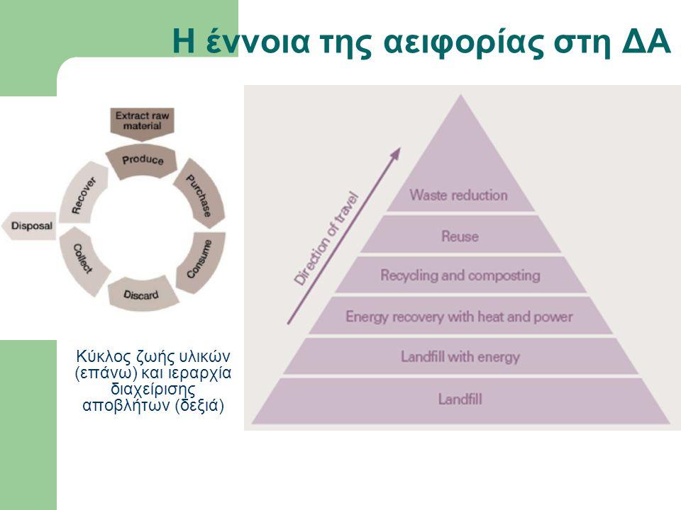 Η έννοια της αειφορίας στη ΔΑ Κύκλος ζωής υλικών (επάνω) και ιεραρχία διαχείρισης αποβλήτων (δεξιά)