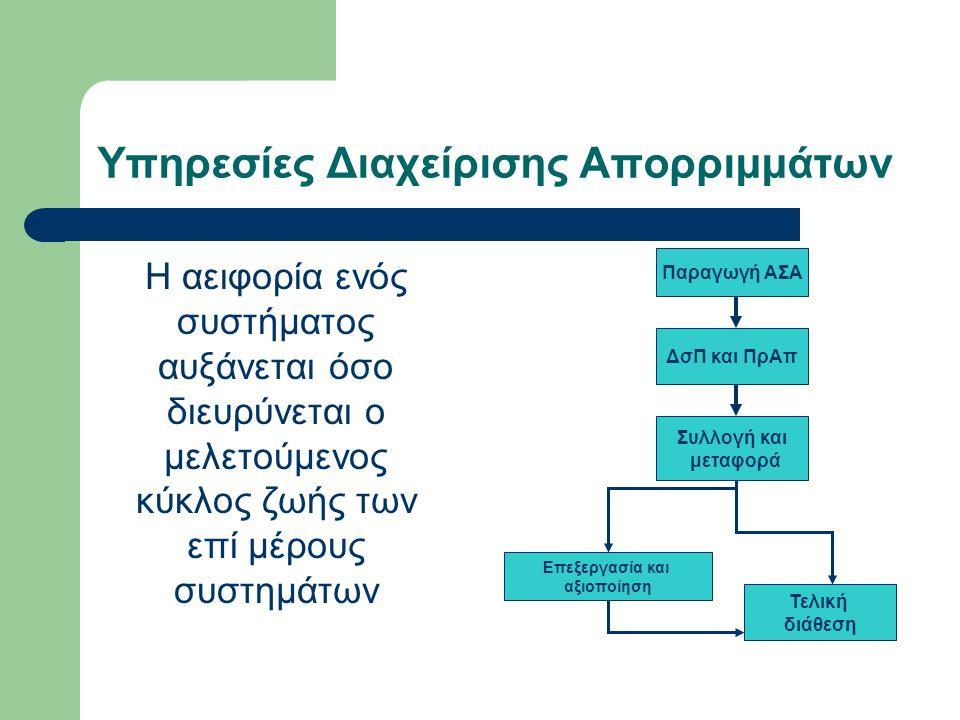 Υπηρεσίες Διαχείρισης Απορριμμάτων: Μία μεγάλη (και διογκούμενη) ΑΓΟΡΑ Πιθανές δομές υπηρεσιών α) Εσωτερική παραγωγή β) Σύμβαση γ) Παραχώρηση Φορέας Διαχείρισης Χρήστης € Υπηρεσίες (α) Φορέας Διαχείρισης ΧρήστηςΠαραγωγός €€ Υπηρεσίες (β) Φορέας Διαχείρισης ΧρήστηςΠαραγωγός € € Υπηρεσίες (γ) €