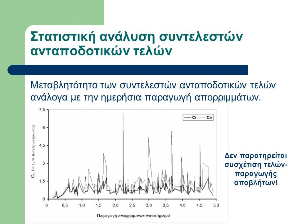Στατιστική ανάλυση συντελεστών ανταποδοτικών τελών Μεταβλητότητα των συντελεστών ανταποδοτικών τελών ανάλογα με την ημερήσια παραγωγή απορριμμάτων. Δε