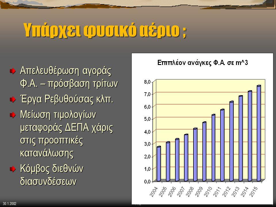 30.1.2002 ΡΑΕ8 Υπάρχει φυσικό αέριο ; Απελευθέρωση αγοράς Φ.Α. – πρόσβαση τρίτων Έργα Ρεβυθούσας κλπ. Μείωση τιμολογίων μεταφοράς ΔΕΠΑ χάρις στις προο