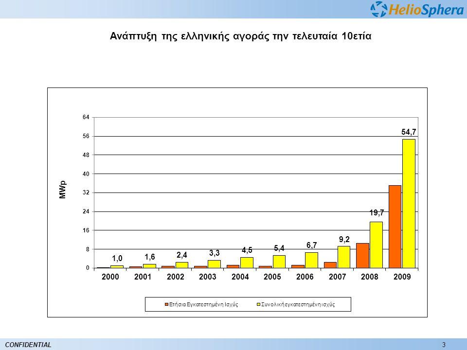 3CONFIDENTIAL Ανάπτυξη της ελληνικής αγοράς την τελευταία 10ετία