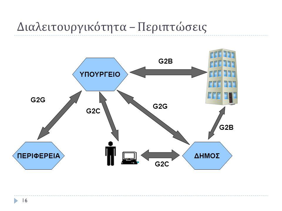 Διαλειτουργικότητα – Περιπτώσεις 16 ΥΠΟΥΡΓΕΙΟ ΠΕΡΙΦΕΡΕΙΑ G2G G2C G2B G2G G2C ΔΗΜΟΣ G2B