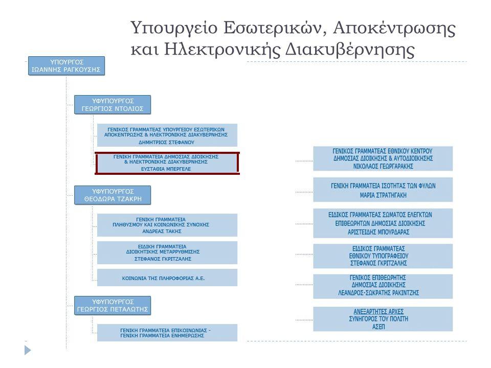 Υπουργείο Εσωτερικών, Αποκέντρωσης και Ηλεκτρονικής Διακυβέρνησης
