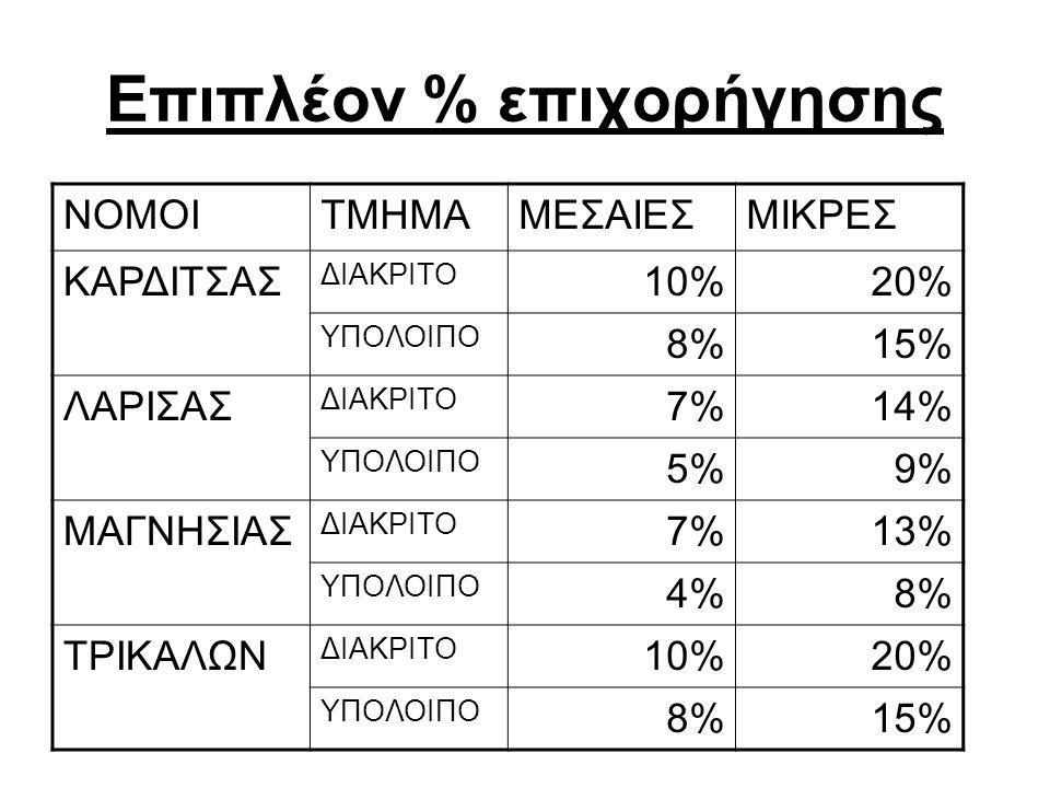 Επιπλέον % επιχορήγησης ΝΟΜΟΙΤΜΗΜΑΜΕΣΑΙΕΣΜΙΚΡΕΣ ΚΑΡΔΙΤΣΑΣ ΔΙΑΚΡΙΤΟ 10%20% ΥΠΟΛΟΙΠΟ 8%15% ΛΑΡΙΣΑΣ ΔΙΑΚΡΙΤΟ 7%14% ΥΠΟΛΟΙΠΟ 5%9% ΜΑΓΝΗΣΙΑΣ ΔΙΑΚΡΙΤΟ 7%13% ΥΠΟΛΟΙΠΟ 4%8% ΤΡΙΚΑΛΩΝ ΔΙΑΚΡΙΤΟ 10%20% ΥΠΟΛΟΙΠΟ 8%15%