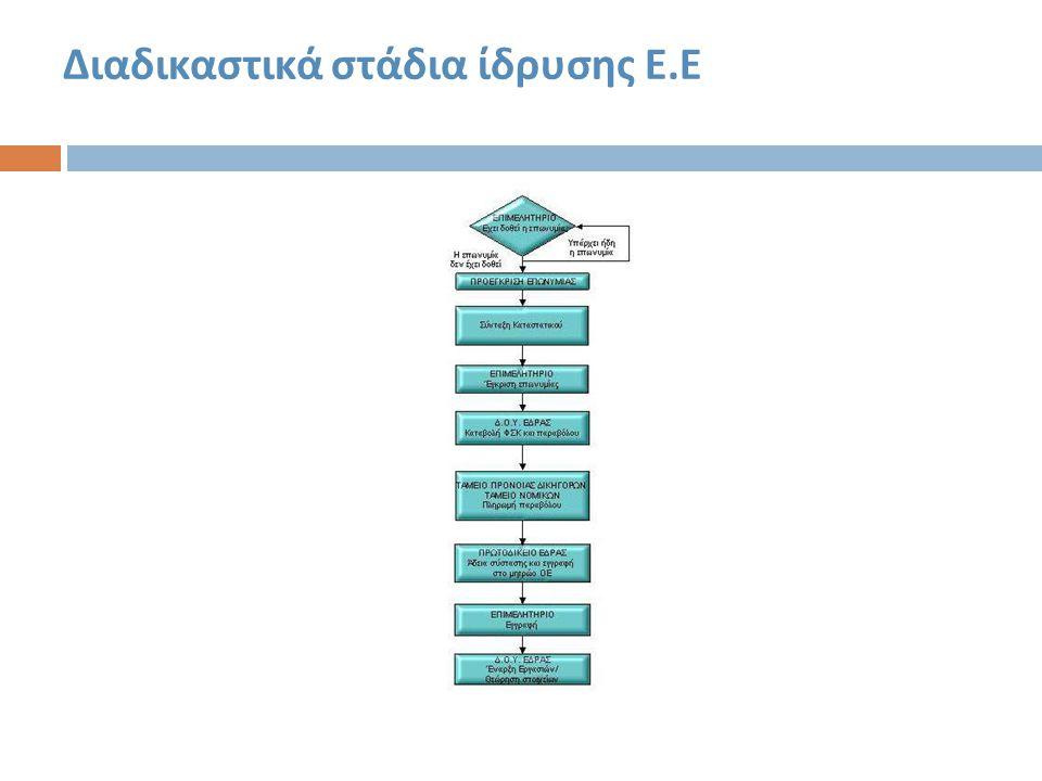 Διαδικαστικά στάδια ίδρυσης Ε. Ε