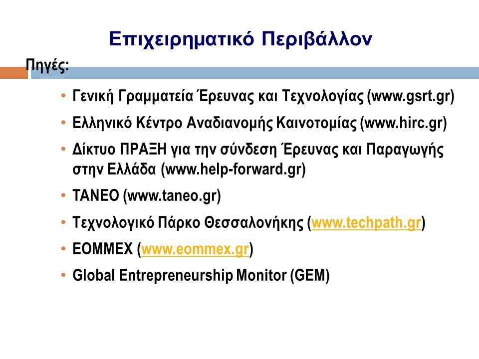 Πηγές: • Γενική Γραμματεία Έρευνας και Τεχνολογίας (www.gsrt.gr) • Ελληνικό Κέντρο Αναδιανομής Καινοτομίας (www.hirc.gr) • Δίκτυο ΠΡΑΞΗ για την σύνδεσ