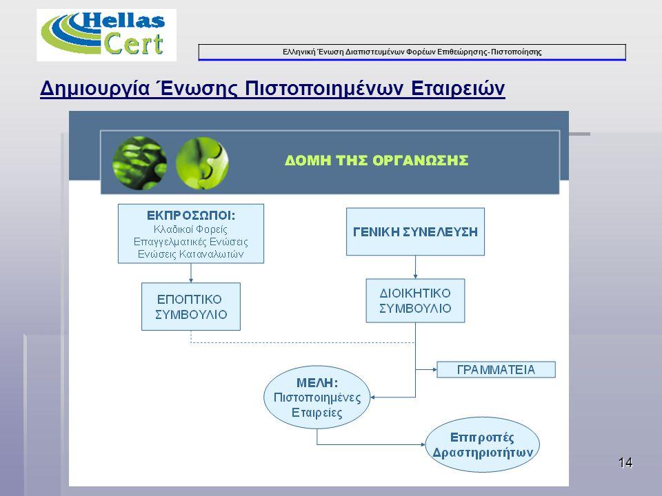 Ελληνική Ένωση Διαπιστευμένων Φορέων Επιθεώρησης- Πιστοποίησης 14 Δημιουργία Ένωσης Πιστοποιημένων Εταιρειών