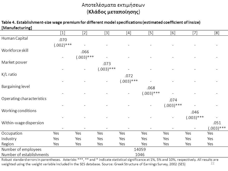 Αποτελέσματα εκτιμήσεων (Κλάδος μεταποίησης) 22 Table 4. Establishment-size wage premium for different model specifications (estimated coefficient of