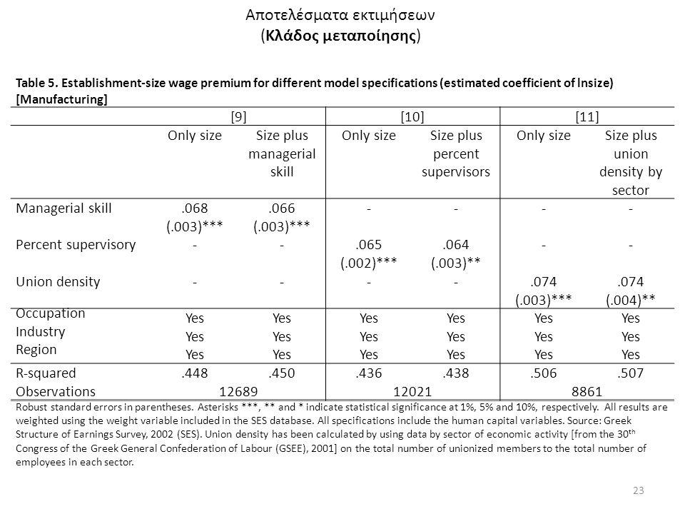 Αποτελέσματα εκτιμήσεων (Κλάδος μεταποίησης) 23 Table 5. Establishment-size wage premium for different model specifications (estimated coefficient of