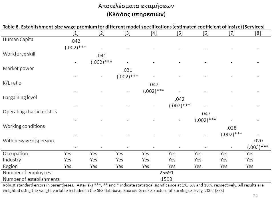Αποτελέσματα εκτιμήσεων (Κλάδος υπηρεσιών) 24 Table 6. Establishment-size wage premium for different model specifications (estimated coefficient of ln