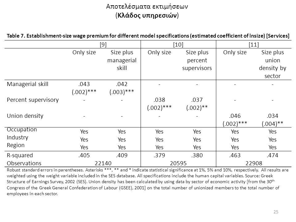 Αποτελέσματα εκτιμήσεων (Κλάδος υπηρεσιών) 25 Table 7. Establishment-size wage premium for different model specifications (estimated coefficient of ln