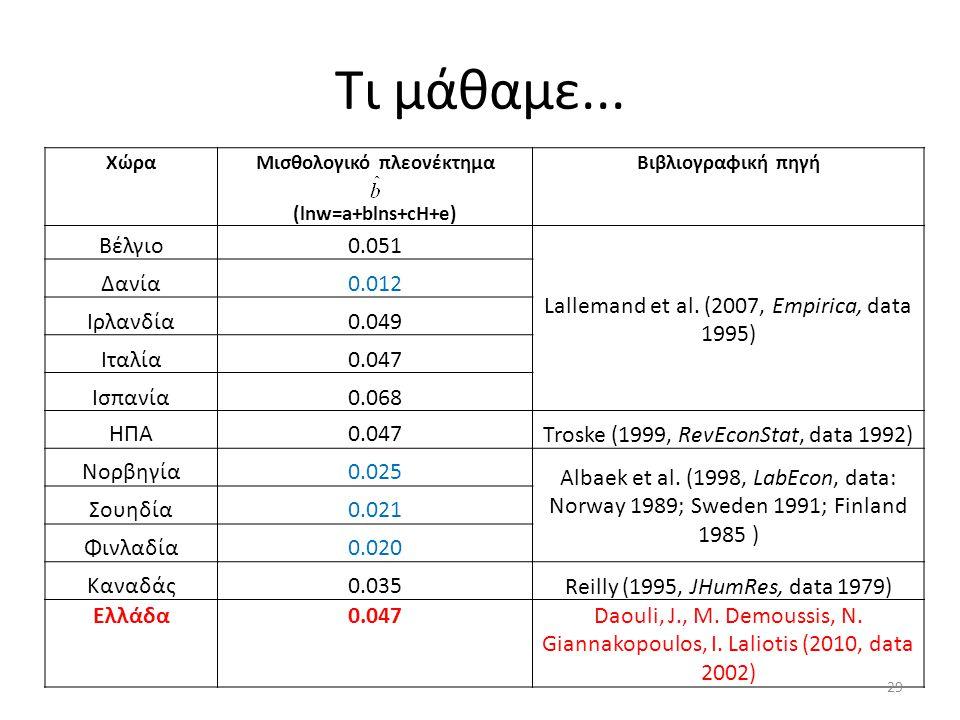 Τι μάθαμε... ΧώραΜισθολογικό πλεονέκτημα (lnw=a+blns+cH+e) Βιβλιογραφική πηγή Βέλγιο0.051 Lallemand et al. (2007, Empirica, data 1995) Δανία0.012 Ιρλα