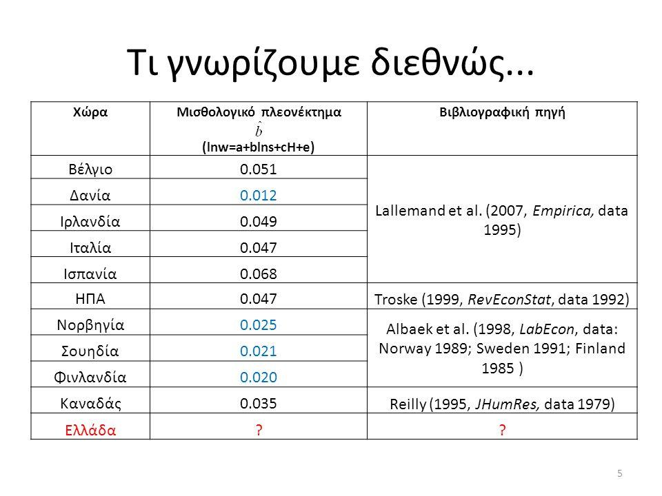 Τι γνωρίζουμε διεθνώς... ΧώραΜισθολογικό πλεονέκτημα (lnw=a+blns+cH+e) Βιβλιογραφική πηγή Βέλγιο0.051 Lallemand et al. (2007, Empirica, data 1995) Δαν