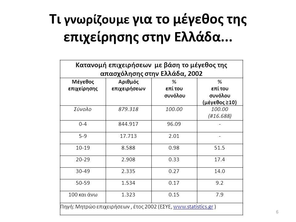 Τι γνωρίζουμε για το μέγεθος της επιχείρησης στην Ελλάδα... 6 Κατανομή επιχειρήσεων με βάση το μέγεθος της απασχόλησης στην Ελλάδα, 2002 Μέγεθος επιχε