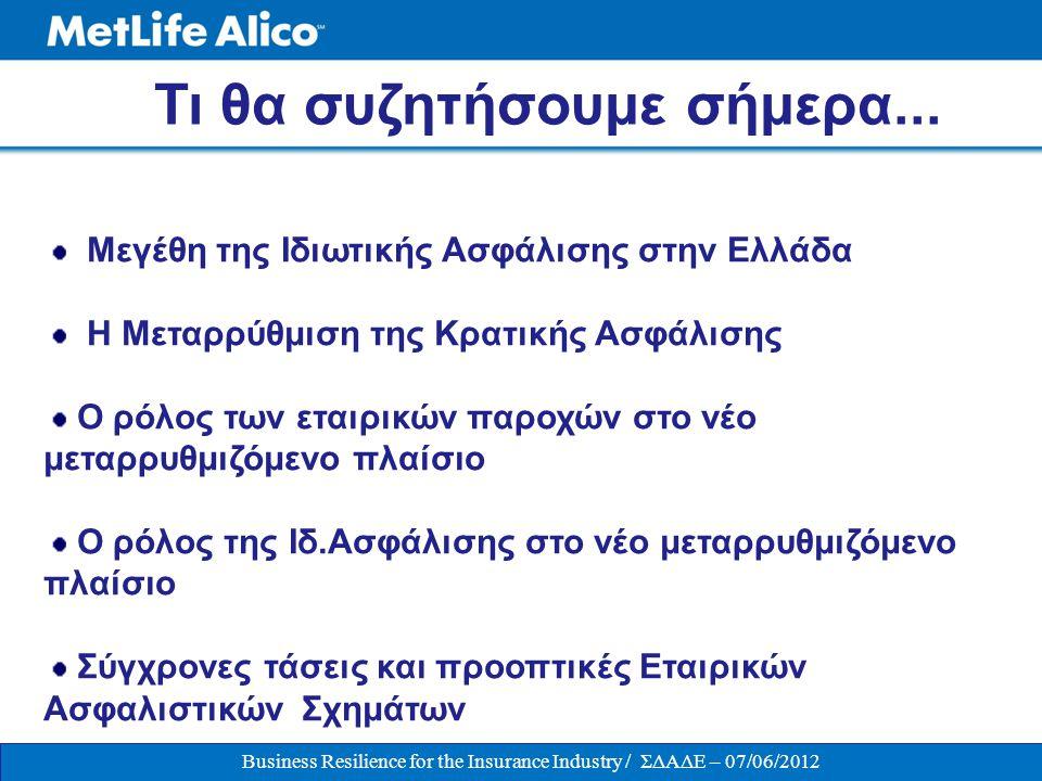 ΟΜΑΔΙΚΗ ΑΣΦΑΛΙΣΗ ΠΡΟΣΩΠΙΚΟΥ / 07-06-2012 ΕΠΙΧΕΙΡΗΜΑΤΙΚΟ ΠΕΡΙΒΑΛΛΟΝ • Εντεινόμενη Παγκόσμια Οικονομική Αστάθεια • Το «Ελληνικό Θέμα, μέσα στην ΕΕ» • Κρατική Ασφάλιση  Το παρόν: Διαρκής «εξορθολογισμός» παροχών  Το μέλλον: Απαίτηση συχνών επώδυνων αλλαγών • Εισόδημα  Το παρόν : Αύξηση φορολογικών βαρών  Το μέλλον: Σοβαρή ελάττωση συνταξιοδοτικής προσδοκίας Business Resilience for the Insurance Industry / ΣΔΑΔΕ – 07/06/2012 Ο Ανθρώπινος Παράγοντας αναδεικνύεται περισσότερο από ποτέ, ως ο κύριος μοχλός επιτυχούς επιχειρηματικής λειτουργίας.