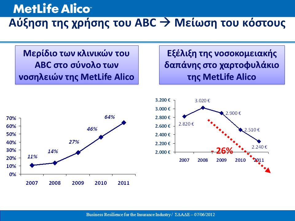 Αύξηση της χρήσης του ABC  Μείωση του κόστους Μερίδιο των κλινικών του ABC στο σύνολο των νοσηλειών της MetLife Alico Εξέλιξη της νοσοκομειακής δαπάν