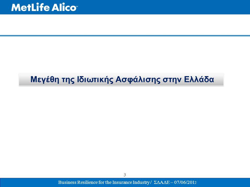 Η Ιδιωτική Ασφάλιση στην Ελλάδα / Βασικά Οικονομικά Μεγέθη 2010 (*) Ελληνική Ασφαλιστική Αγορά Αριθμός Ασφαλιστικών Επιχειρήσεων : 73 Ασφάλιστρα : 5,3 δις € Σύνολο Ενεργητικού : 15,7 δις € Σύνολο Ιδίων Κεφαλαίων: 1,57 δις € Σύνολο Επενδύσεων : 11,3 δις ( Συμμετοχή στο ΑΕΠ 5,4%) Συγκριτικά Στοιχεία σε σχέση με την Ευρωπαϊκή Ασφαλιστική Αγορά Ασφάλιστρα ως % του ΑΕΠ : - Ελλάδα : 2,35% / Ευρωπαϊκός Μ.Ο : 8,5% Κατά Κεφαλήν Ασφάλιστρα : - Ελλάδα : 470 € / Ευρωπαϊκός Μ.Ο : 1,995 €