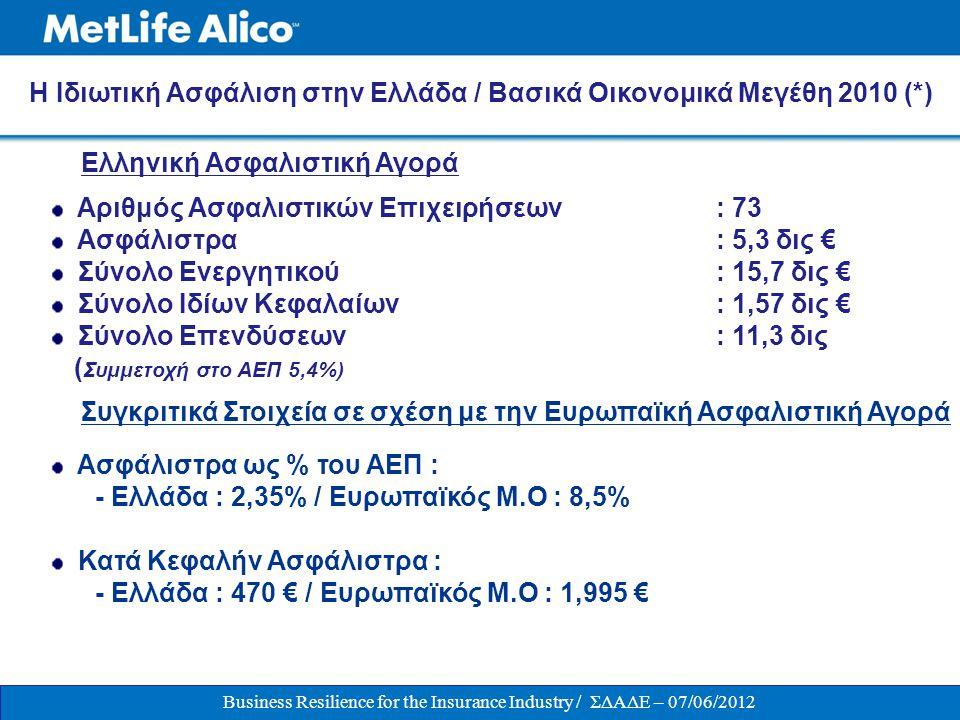 Business Resilience for the Insurance Industry / ΣΔΑΔΕ – 07/06/2012 Η Κοινωνική Διάσταση της Ιδιωτικής Ασφάλισης στην Ελλάδα (*) Πληρωθείσες Αποζημιώσεις την 4-τια 2007-10 : 12 δις € - Ζωής: 6 δις - Ζημιών: 6 δις Αποθεματοποίηση για λογαριασμό των Ασφαλισμένων : 12 δις € Περισσότεροι από 2 εκ.