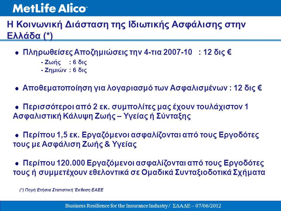 Η Αγορά των Ασφαλειών Ζωής στη Ελλάδα αλλάζει & προσαρμόζεται λόγω:  Της αστάθειας της Ελληνικής και Παγκόσμιας Οικονομίας  Των εξελίξεων στην Κοινωνική Ασφάλιση  Των μεταβολών των Φορολογικού Πλαισίου (μείωση του διαθέσιμου εισοδήματος επιχειρήσεων και των νοικοκυριών)  Της αναμενόμενης Εισαγωγής του νέου ρυθμιστικού και κανονιστικού πλαισίου Solvency II (2014) ΑΣΦΑΛΙΣΕΙΣ ΖΩΗΣ: Προσαρμογή  Σωρευτική Μείωση συνόλου Αγοράς Ζωής την τετραετία 2007-2010: -15%  Αύξηση +5% στο 1 ο Τρίμηνο 2012  Σωρευτική Αύξηση Ομαδικών Ασφαλίσεων Ζωής : +18%  Σωρευτική Αύξηση Ομαδικών Συνταξιοδοτικών Ασφαλίσεων : +30% Σε μια συρρικνούμενη αγορά, η Ομαδική Ασφάλιση δείχνει αξιοσημείωτη αντοχή….