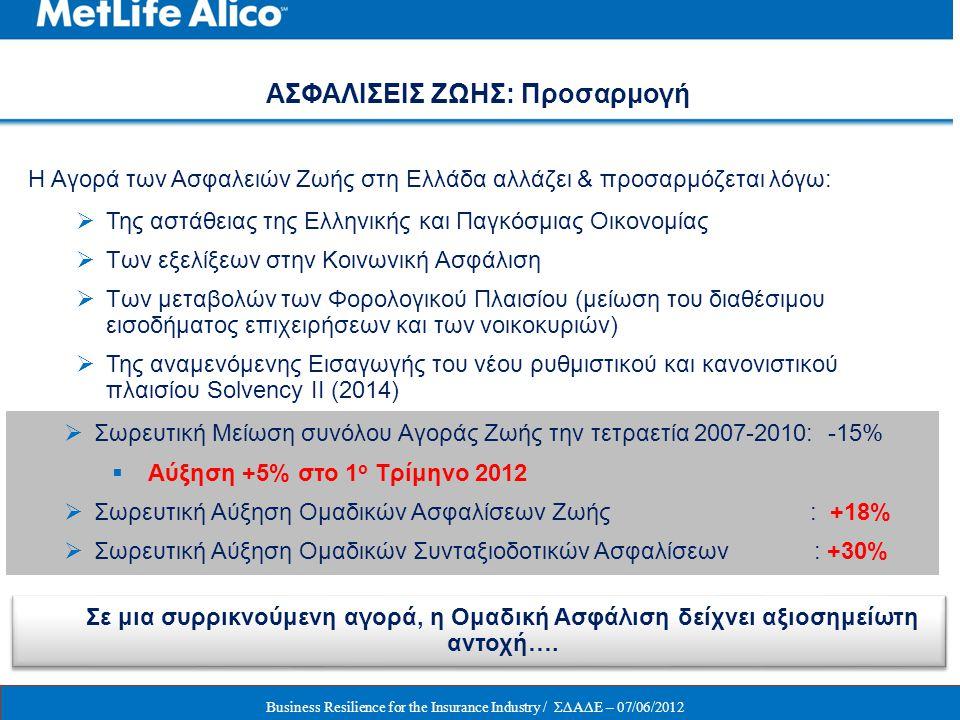 Η Αγορά των Ασφαλειών Ζωής στη Ελλάδα αλλάζει & προσαρμόζεται λόγω:  Της αστάθειας της Ελληνικής και Παγκόσμιας Οικονομίας  Των εξελίξεων στην Κοινω