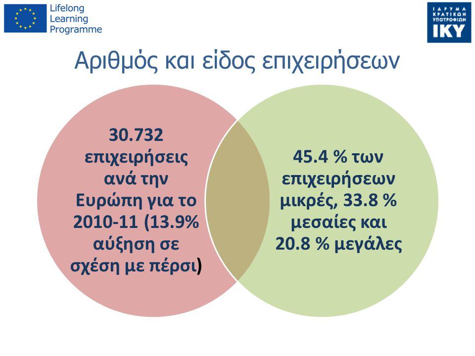 Αριθμός και είδος επιχειρήσεων 30.732 επιχειρήσεις ανά την Ευρώπη για το 2010-11 (13.9% αύξηση σε σχέση με πέρσι) 45.4 % των επιχειρήσεων μικρές, 33.8