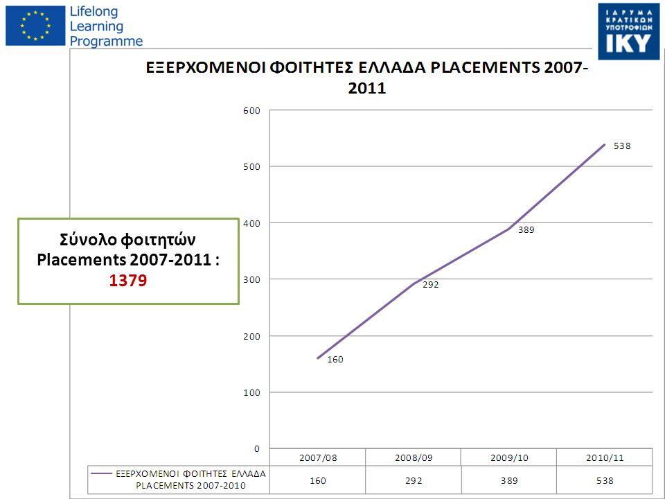 Σύνολο φοιτητών Placements 2007-2011 : 1379
