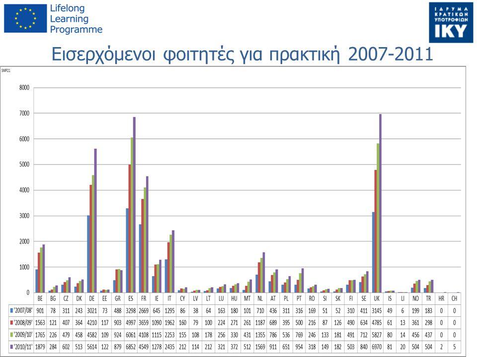 Εισερχόμενοι φοιτητές για πρακτική 2007-2011