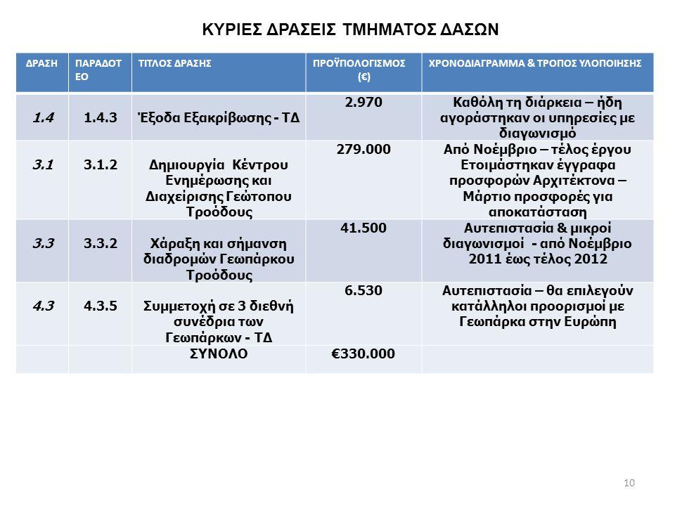 ΔΗΜΙΟΥΡΓΙΑ ΚΕΝΤΡΟΥ ΕΠΙΣΚΕΠΤΩΝ ΓΕΩΠΑΡΚΟΥ ΤΡΟΟΔΟΥΣ ΔΡΑΣΗ 3.1 (€279.000) • Ετοιμάστηκαν έγγραφα διαγωνισμού και εκδόθηκαν πιστοποιητικά συμβατότητας και δημοσιεύθηκε ο διαγωνισμός.