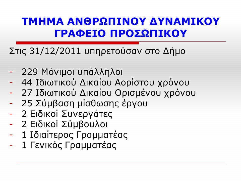 ΤΜΗΜΑ ΑΝΘΡΩΠΙΝΟΥ ΔΥΝΑΜΙΚΟΥ ΓΡΑΦΕΙΟ ΠΡΟΣΩΠΙΚΟΥ Στις 31/12/2011 υπηρετούσαν στο Δήμο -229 Μόνιμοι υπάλληλοι -44 Ιδιωτικού Δικαίου Αορίστου χρόνου -27 Ιδ