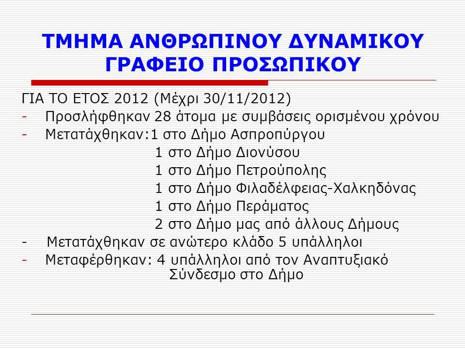 ΤΜΗΜΑ ΑΝΘΡΩΠΙΝΟΥ ΔΥΝΑΜΙΚΟΥ ΓΡΑΦΕΙΟ ΠΡΟΣΩΠΙΚΟΥ ΓΙΑ ΤΟ ΕΤΟΣ 2012 (Μέχρι 30/11/2012) -Προσλήφθηκαν 28 άτομα με συμβάσεις ορισμένου χρόνου -Μετατάχθηκαν:1 στο Δήμο Ασπροπύργου 1 στο Δήμο Διονύσου 1 στο Δήμο Πετρούπολης 1 στο Δήμο Φιλαδέλφειας-Χαλκηδόνας 1 στο Δήμο Περάματος 2 στο Δήμο μας από άλλους Δήμους - Μετατάχθηκαν σε ανώτερο κλάδο 5 υπάλληλοι -Μεταφέρθηκαν: 4 υπάλληλοι από τον Αναπτυξιακό Σύνδεσμο στο Δήμο