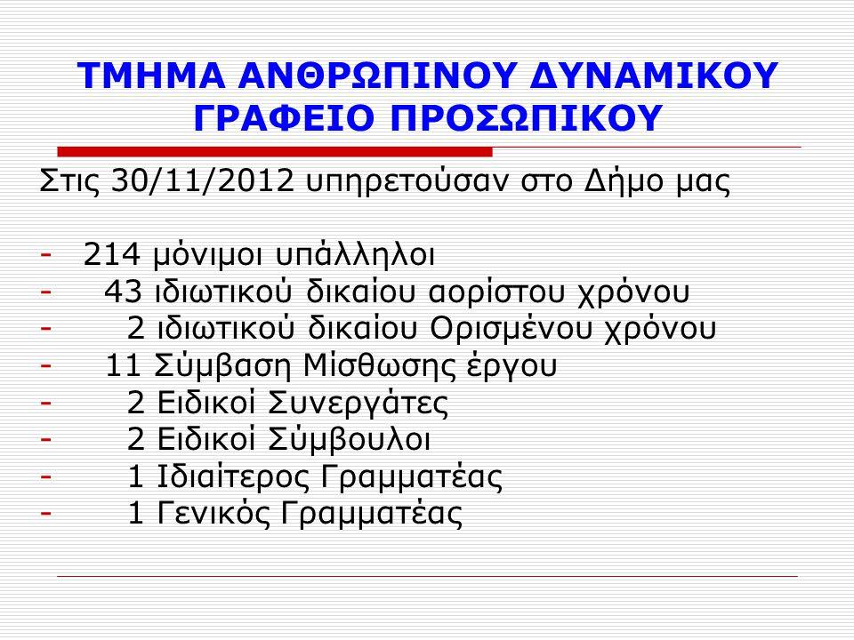 ΤΜΗΜΑ ΑΝΘΡΩΠΙΝΟΥ ΔΥΝΑΜΙΚΟΥ ΓΡΑΦΕΙΟ ΠΡΟΣΩΠΙΚΟΥ Στις 30/11/2012 υπηρετούσαν στο Δήμο μας -214 μόνιμοι υπάλληλοι - 43 ιδιωτικού δικαίου αορίστου χρόνου - 2 ιδιωτικού δικαίου Ορισμένου χρόνου - 11 Σύμβαση Μίσθωσης έργου - 2 Ειδικοί Συνεργάτες - 2 Ειδικοί Σύμβουλοι - 1 Ιδιαίτερος Γραμματέας - 1 Γενικός Γραμματέας