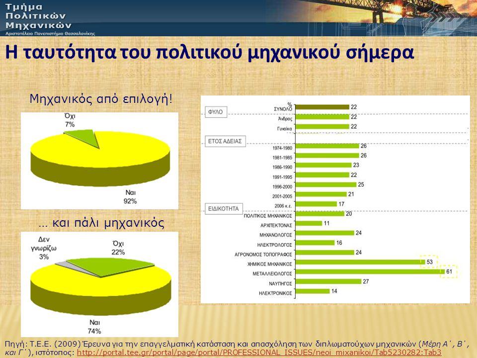Πηγή: Τ.Ε.Ε. (2009) Έρευνα για την επαγγελματική κατάσταση και απασχόληση των διπλωματούχων μηχανικών (Μέρη Α΄, Β΄, και Γ΄), ιστότοπος: http://portal.