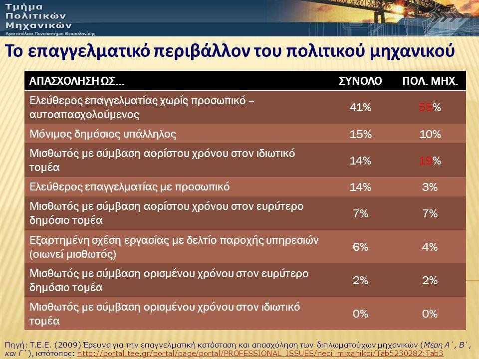 Το επαγγελματικό περιβάλλον του πολιτικού μηχανικού ΑΠΑΣΧΟΛΗΣΗ ΩΣ…ΣΥΝΟΛΟΠΟΛ. ΜΗΧ. Ελεύθερος επαγγελματίας χωρίς προσωπικό – αυτοαπασχολούμενος 41%55%