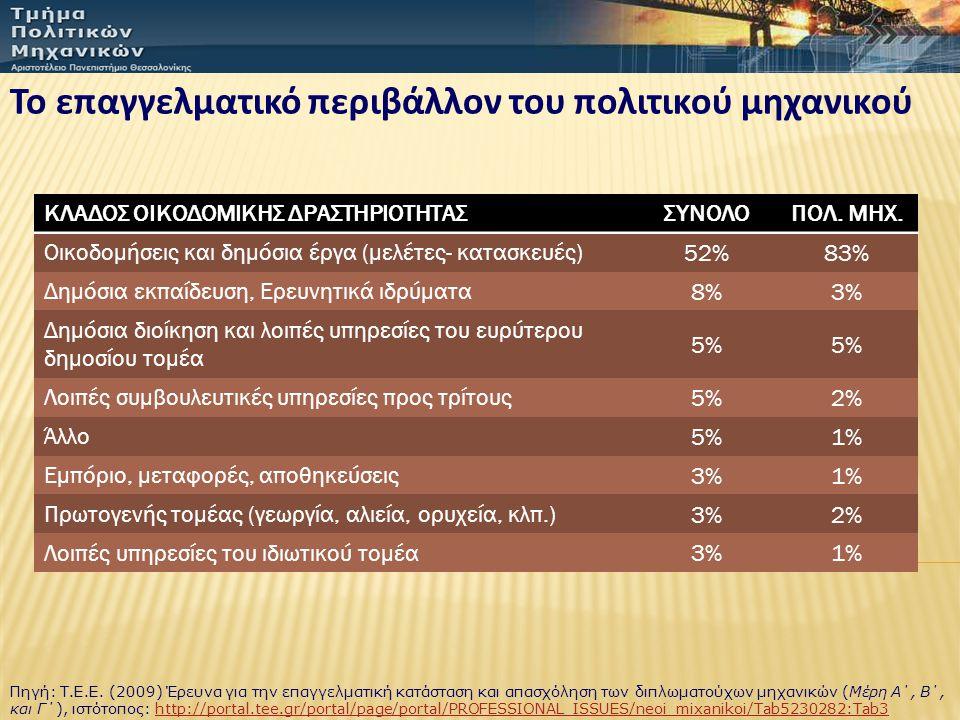 Το επαγγελματικό περιβάλλον του πολιτικού μηχανικού ΚΛΑΔΟΣ ΟΙΚΟΔΟΜΙΚΗΣ ΔΡΑΣΤΗΡΙΟΤΗΤΑΣΣΥΝΟΛΟΠΟΛ. ΜΗΧ. Οικοδομήσεις και δημόσια έργα (μελέτες- κατασκευέ