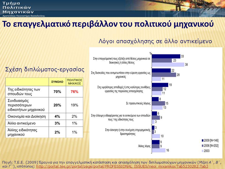 Το επαγγελματικό περιβάλλον του πολιτικού μηχανικού Πηγή: Τ.Ε.Ε. (2009) Έρευνα για την επαγγελματική κατάσταση και απασχόληση των διπλωματούχων μηχανι